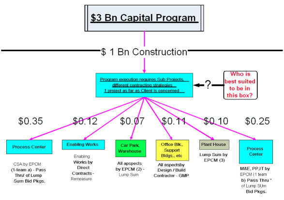 3BnCapitalProgram